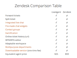 jira service desk vs zendesk among freshdesk and zendesk which would be preferable while
