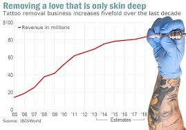even before apple watch snafu tattoo removal business was up 440