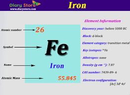 atomic number periodic table iron element in periodic table atomic number atomic mass