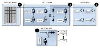block diagram central inverter system