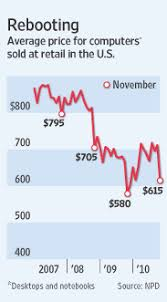 average price for a rising pc prices buck the trend wsj