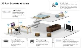 best home network design best apple wifi router for a home network