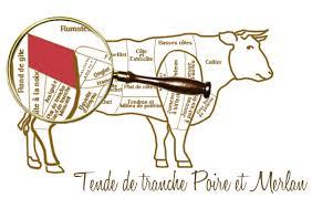 comment cuisiner la poire de boeuf la poire nature et régions lexique de la viande