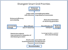 challenges free full text getting smart climate change and