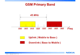 mobile si鑒e social agenda gsm900 dcs the gsm air interface ppt