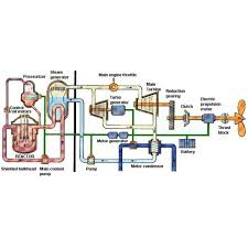 how nuclear power plants work on ships