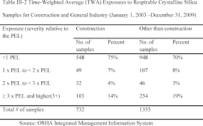 federal register occupational exposure to respirable