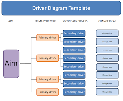 driver diagrams quality improvement u2013 east london nhs foundation
