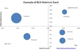 cara membuat grafik integral di excel best excel tutorial bcg matrix