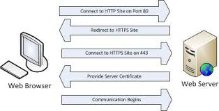 https how understanding man in the middle attacks part 4 ssl hijacking