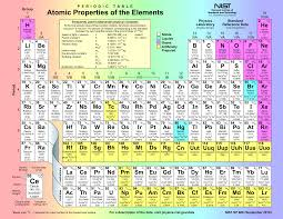 who developed modern periodic table periodic table atomic properties of the elements png 3300 2550