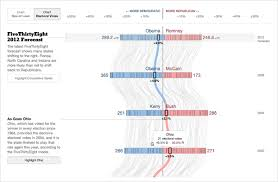 visualization of the week forecasting the us presidential