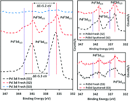 Esi Edge Banding Sinks by Mechanistic Study Of The Role Of Au Pd And Au U2013pd In The Surface