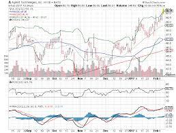 darden restaurants obamacare 3 big stock charts for thursday costco wholesale corporation