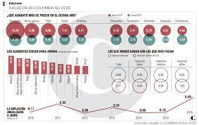 cuanto es el incremento del ipc ao 2016 haga cuentas para 2017 con inflación de al menos 6 5