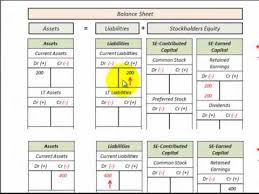 balance sheet income statement accounting equation relationship