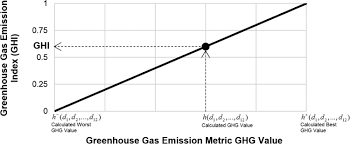 optimal trade offs between housing cost and environmental