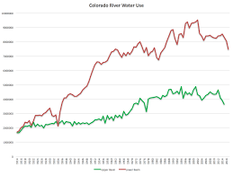 Climate Change Is Shrinking The Colorado River Source Colorado River Beat Why Is Lake Mead Dropping Jfleck At Inkstain