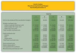 Annual Operating Budget Template by How Are Operating Budgets Created