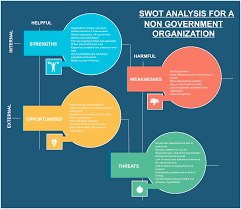 swot analysis of a ngo swot diagram creately