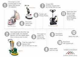Galaxy 2000 Floor Sander by Galaxy Floor Sander Review Carpet Vidalondon