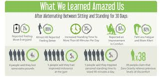Standing Vs Sitting Desk Alternative Between Sitting And Standing Does So Much For