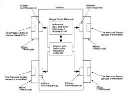 honda civic tire pressure hdabob com tire pressure monitoring system