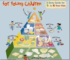 preschool food pyramid search food drink healthier