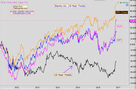 Bank Of America Map by How Yields Impact Banks Like Bank Of America Citigroup And