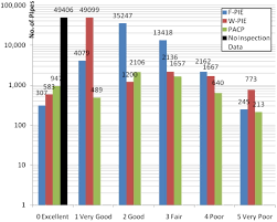 development of a robust wastewater pipe performance index