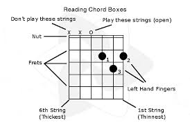 lights down low guitar chords how to play guitar a comprehensive course for beginners