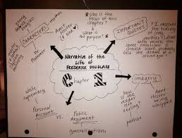 Literature Map Mind Maps For Teachers The Creativitycore