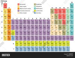 atomic number periodic table periodic table of elements mass number atomic number fresh plete
