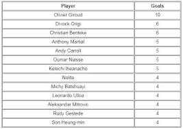 premier league goals table super subs the players who have scored the most premier league