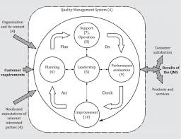 iso 9001 2015 en quality management systems u2014 requirements