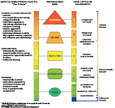 emergency management plan support appendix mitigation fort