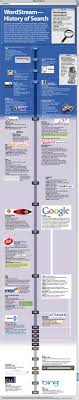 list of engines the history of search engines an infographic