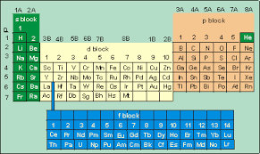 Atoms Bonding And The Periodic Table Chapter 4 U2013 Ionic Bond