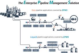 pipeline yokogawa america