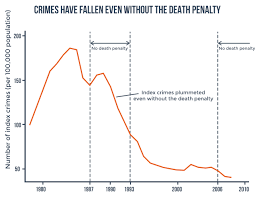 quotes about death penalty cost why the death penalty is unnecessary anti poor error prone