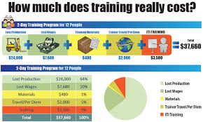 cost of training infographic download