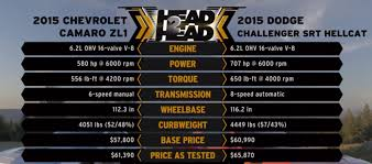 chevy camaro zl1 vs z28 dodgeboost supercharged on 2015 dodge