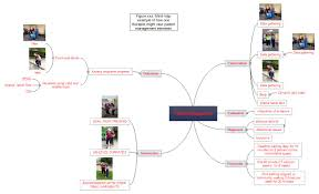 Map Reading Practice Using Mind Maps As A Teaching And Learning Tool To Promote Student