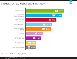 the total audience report q1 2016