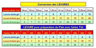 tableau de conversion pour la cuisine tableau de conversion des levures darna
