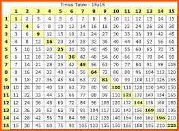 multiplication times table chart 14 multiple table chart operation sandbox