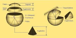 kugeloberfl che berechnen kugel mathematik aus dem lexikon wissen de http www wissen