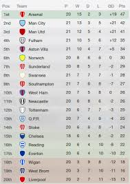 Premier League Table Fm2013 Premier League Table 6 Months In Football Manager