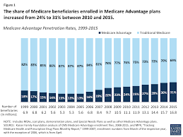 Atlanta Plan Source by Medicare Advantage And Traditional Medicare Is The Balance