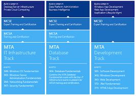 mta certification courses mta certification training london